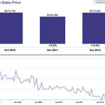 So. Tahoe Real Estate Market Following National Trends